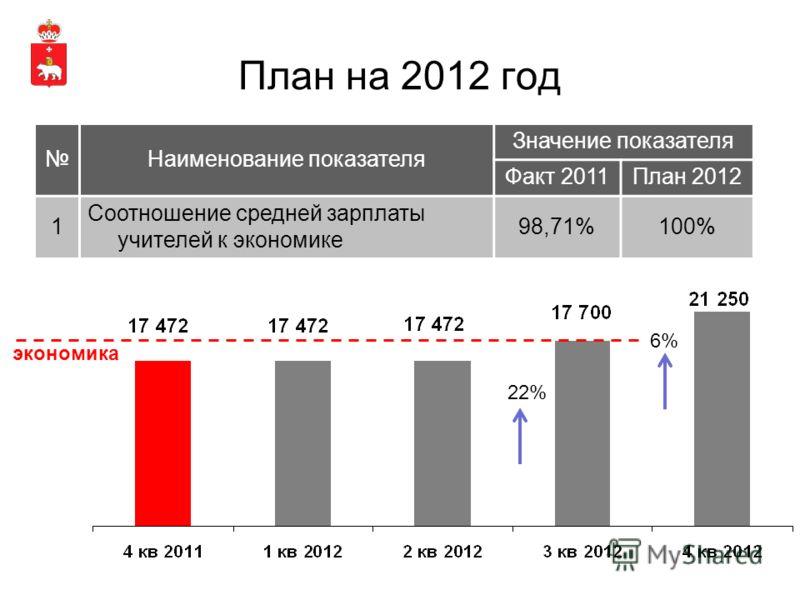 План на 2012 год Наименование показателя Значение показателя Факт 2011План 2012 1 Соотношение средней зарплаты учителей к экономике 98,71%100% экономика 22% 6%
