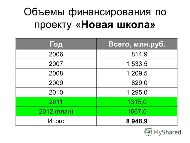 Объемы финансирования по проекту «Новая школа» ГодВсего, млн.руб. 2006 814,9 20071 533,5 20081 209,5 2009 829,0 20101 295,0 20111315,0 2012 (план)1667,0 Итого8 948,9