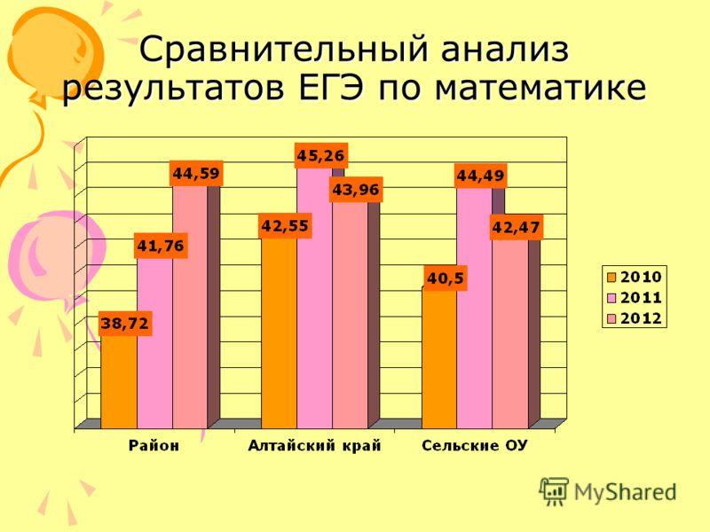 Сравнительный анализ результатов ЕГЭ по математике