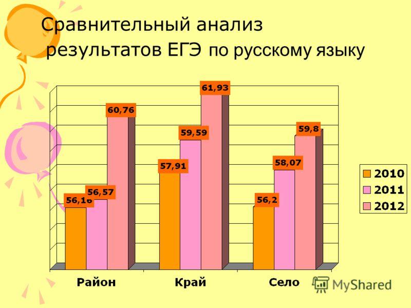 Сравнительный анализ результатов ЕГЭ по русскому языку