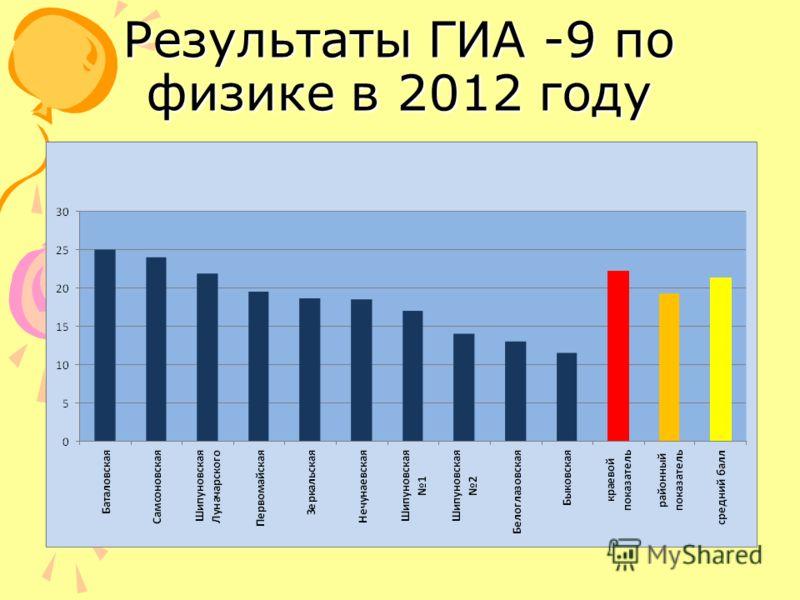 Результаты ГИА -9 по физике в 2012 году