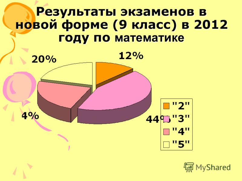 Результаты экзаменов в новой форме (9 класс) в 2012 году по математике