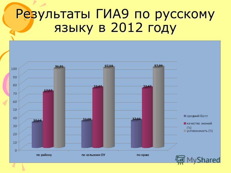 Результаты ГИА9 по русскому языку в 2012 году