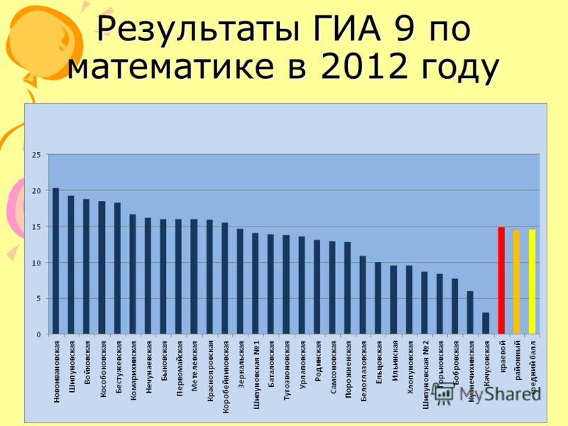 Результаты ГИА 9 по математике в 2012 году