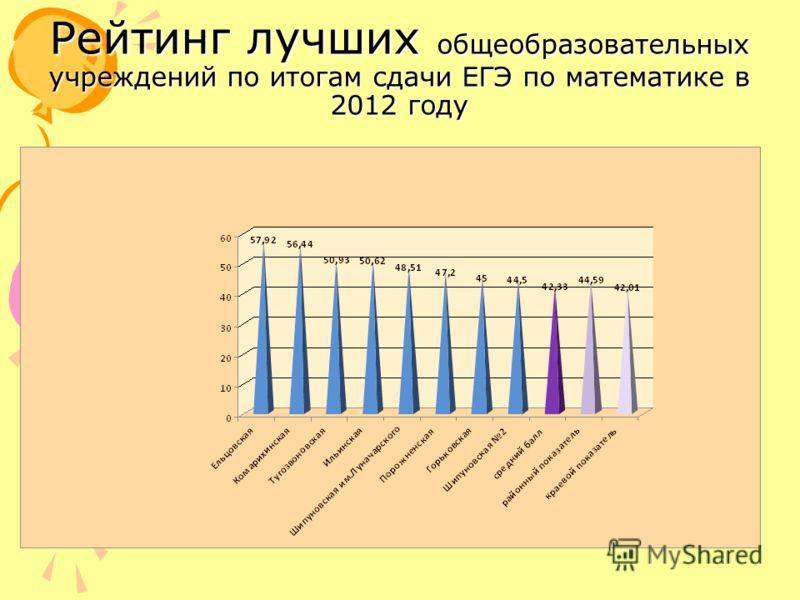 Рейтинг лучших общеобразовательных учреждений по итогам сдачи ЕГЭ по математике в 2012 году
