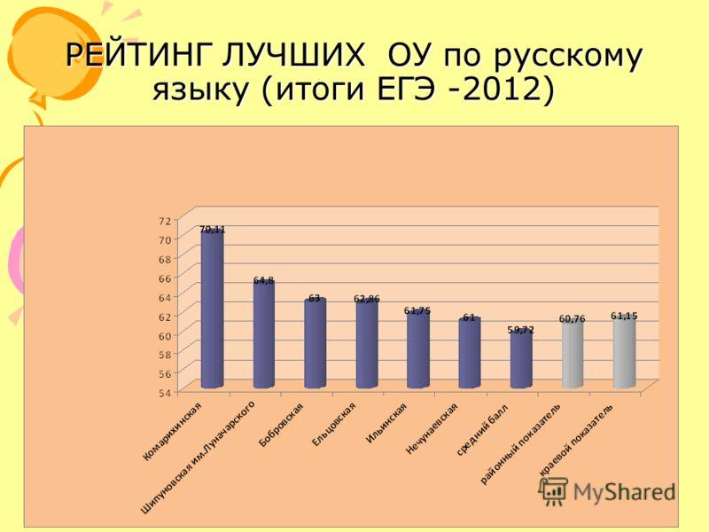 РЕЙТИНГ ЛУЧШИХ ОУ по русскому языку (итоги ЕГЭ -2012)