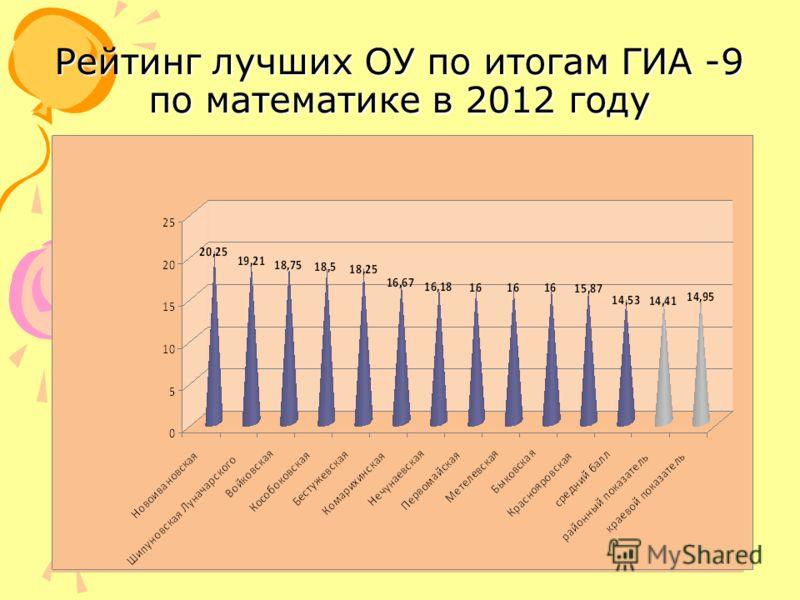 Рейтинг лучших ОУ по итогам ГИА -9 по математике в 2012 году
