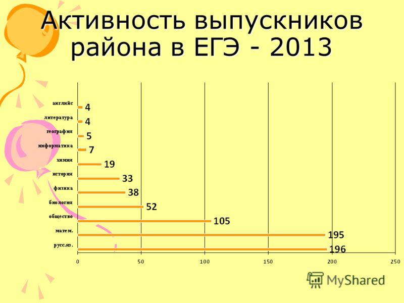 Активность выпускников района в ЕГЭ - 2013