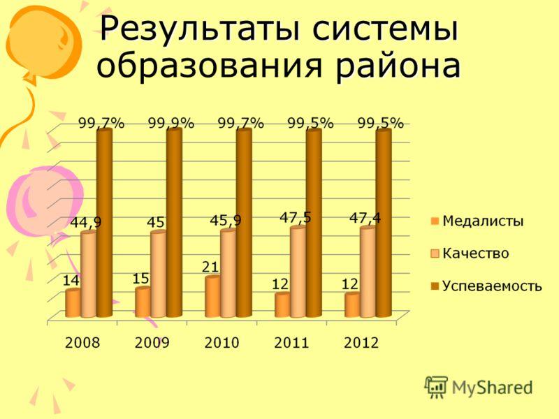 Результаты системы района Результаты системы образования района