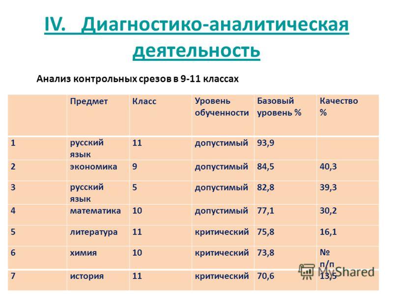 IV. Диагностико-аналитическая деятельность ПредметКлассУровень обученности Базовый уровень % Качество % 1русский язык 11допустимый93,9 2экономика9допустимый84,540,3 3русский язык 5допустимый82,839,3 4математика10допустимый77,130,2 5литература11критич