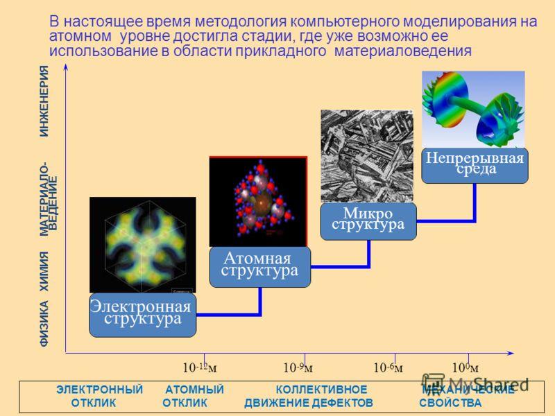В настоящее время методология компьютерного моделирования на атомном уровне достигла стадии, где уже возможно ее использование в области прикладного материаловедения Непрерывная среда Микро структура Атомная структура Электронная структура 10 -12 м10