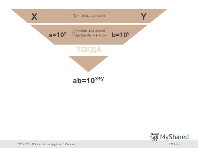 Пусть есть два числа X a=10 x Допустим, мы можем представить их в виде Y b=10 y ТОГДА ab=10 x+y ГБОУ СОШ 310 «У Чистых прудов» г.Москва 2013 год