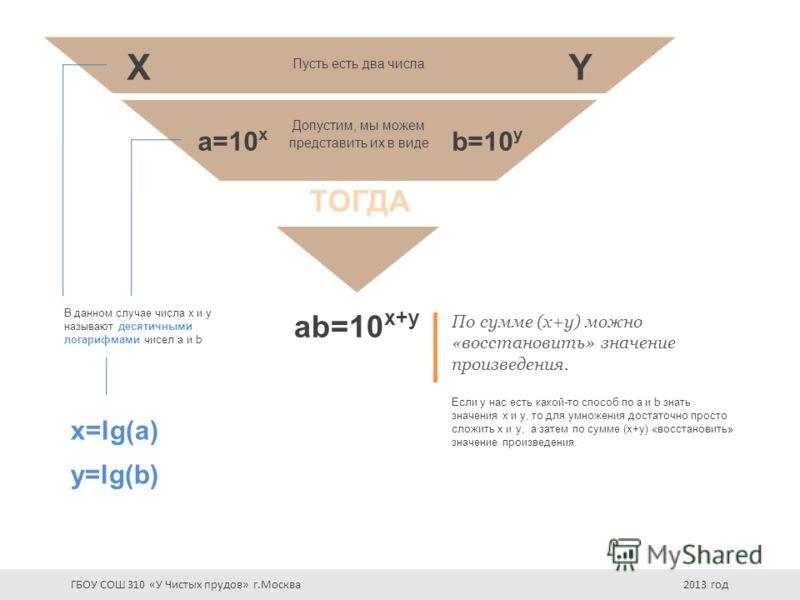 Пусть есть два числа X a=10 x Допустим, мы можем представить их в виде Y b=10 y ТОГДА ab=10 x+y По сумме (x+y) можно «восстановить» значение произведения. Если у нас есть какой-то способ по a и b знать значения x и y, то для умножения достаточно прос