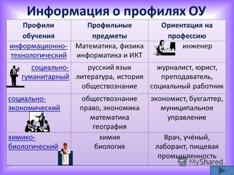 Информация о профилях ОУ