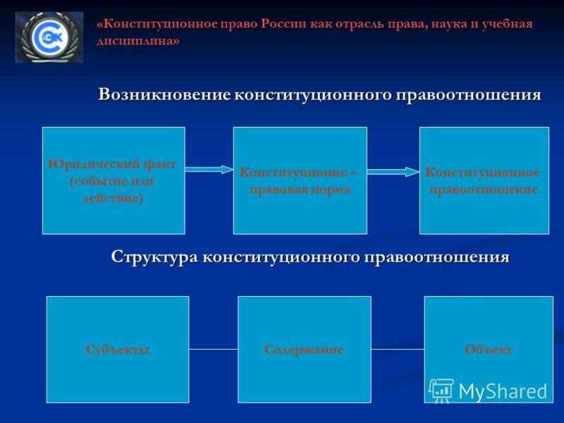 Структура конституционного правоотношения «Конституционное право России как отрасль права, наука и учебная дисциплина» Возникновение конституционного правоотношения Юридический факт (событие или действие) Конституционно – правовая норма Конституционн