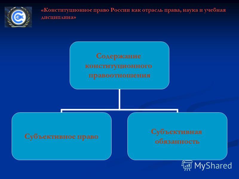Содержание конституционного правоотношения Субъективное право Субъективная обязанность