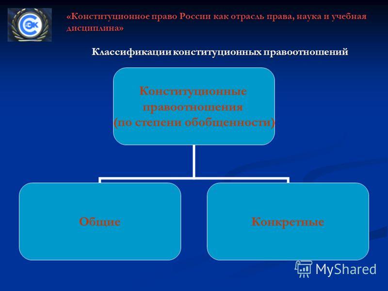 Классификации конституционных правоотношений Конституционные правоотношения (по степени обобщенности) ОбщиеКонкретные