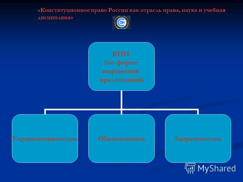 «Конституционное право России как отрасль права, наука и учебная дисциплина» КПН (по форме выражения предписания) УправомочивающиеОбязывающиеЗапрещающие