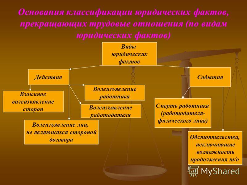 Основания классификации юридических