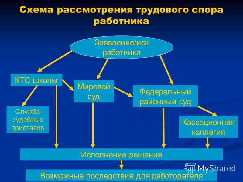Схема рассмотрения трудового
