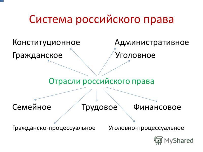 Система российского права Конституционное Административное Гражданское Уголовное Отрасли российского права Семейное Трудовое Финансовое Гражданско-процессуальное Уголовно-процессуальное