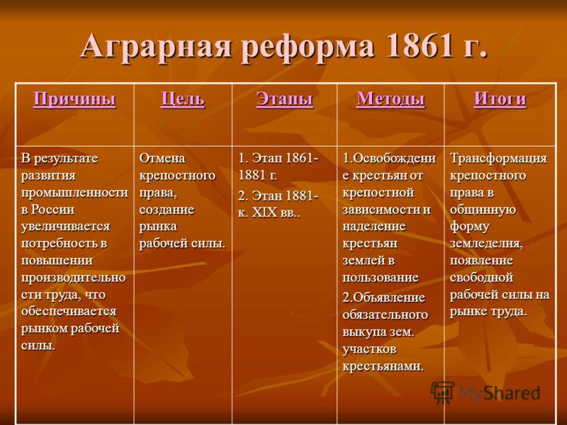 земельная реформа 1861 года