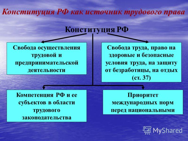 Конституция РФ как источник трудового права Конституция РФ Свобода осуществления трудовой и предпринимательской деятельности Свобода труда, право на здоровые и безопасные условия труда, на защиту от безработицы, на отдых (ст. 37) Компетенция РФ и ее