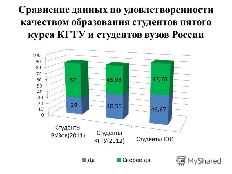 Сравнение данных по удовлетворенности качеством образования студентов пятого курса КГТУ и студентов вузов России