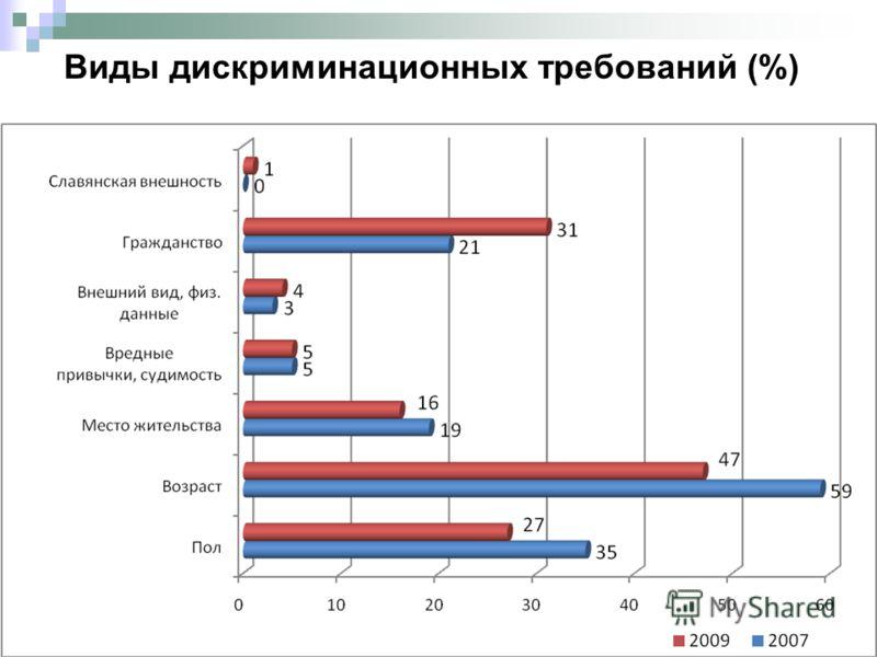 Виды дискриминационных требований (%)