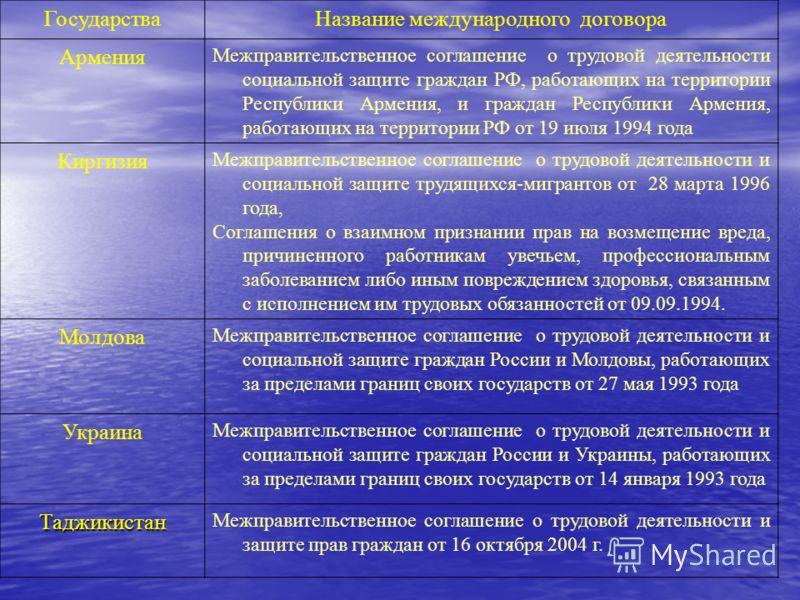 ГосударстваНазвание международного договора Армения Межправительственное соглашение о трудовой деятельности социальной защите граждан РФ, работающих на территории Республики Армения, и граждан Республики Армения, работающих на территории РФ от 19 июл