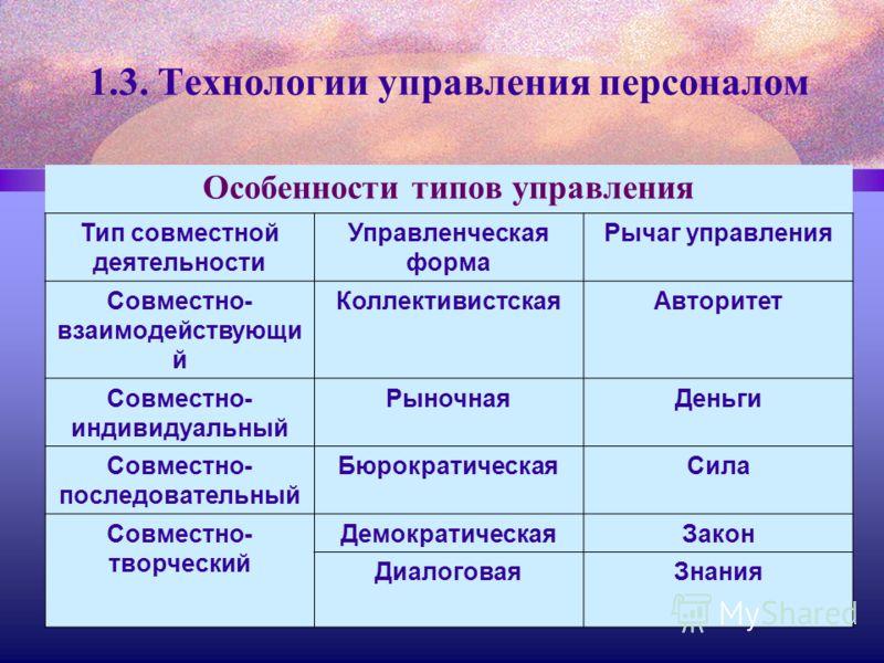 1.3. Технологии управления персоналом Особенности типов управления Тип совместной деятельности Управленческая форма Рычаг управления Совместно- взаимодействующи й КоллективистскаяАвторитет Совместно- индивидуальный РыночнаяДеньги Совместно- последова