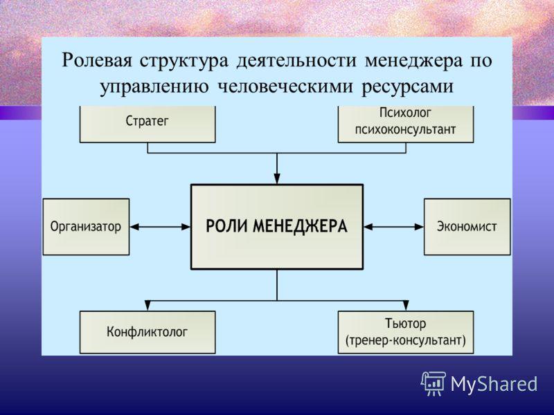 Ролевая структура деятельности менеджера по управлению человеческими ресурсами