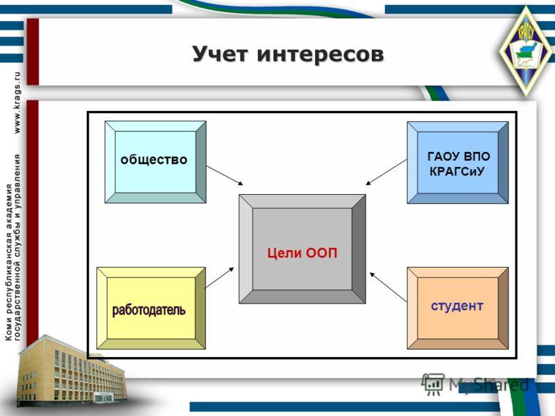 Учет интересов Цели ООП студент ГАОУ ВПО КРАГСиУ общество