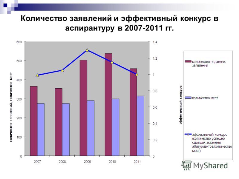 Количество заявлений и эффективный конкурс в аспирантуру в 2007-2011 гг.