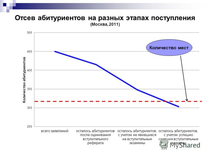 Отсев абитуриентов на разных этапах поступления (Москва, 2011) Количество мест