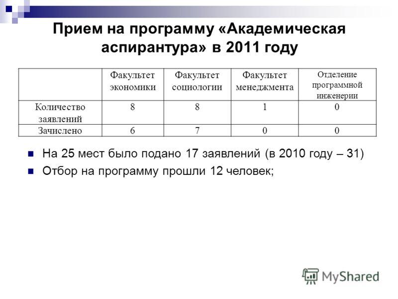 Прием на программу «Академическая аспирантура» в 2011 году Факультет экономики Факультет социологии Факультет менеджмента Отделение программной инженерии Количество заявлений 8810 Зачислено6700 На 25 мест было подано 17 заявлений (в 2010 году – 31) О
