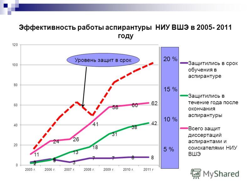 Эффективность работы аспирантуры НИУ ВШЭ в 2005- 2011 году 20 % 15 % 10 % 5 % Уровень защит в срок