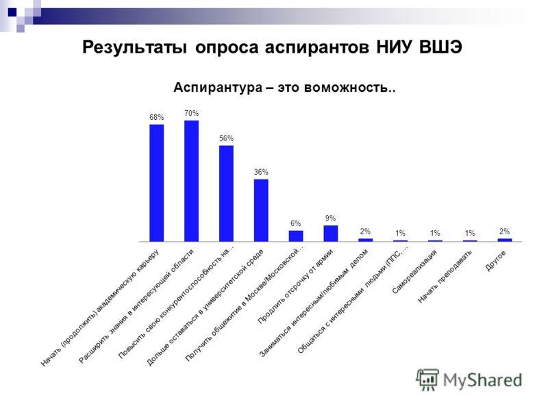 Результаты опроса аспирантов НИУ ВШЭ