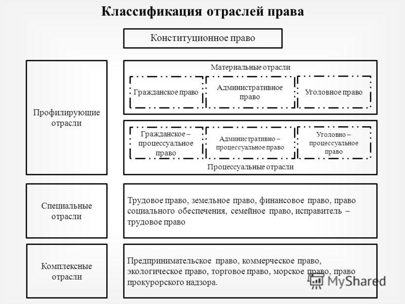 Виды отраслей российского права схема