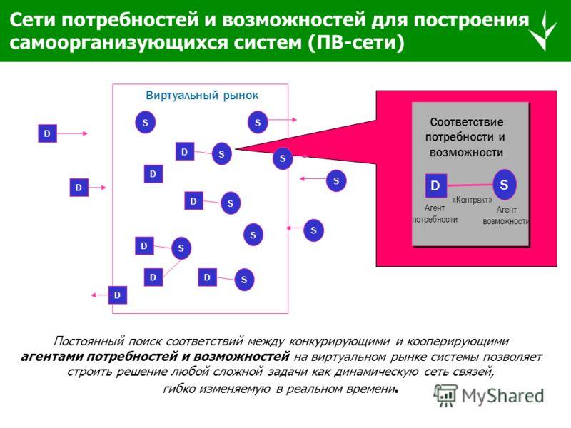 Примеры МАС компаний Weinestein Technologies – http://www.weinstein.com NuTech – http://www.nutech.com Living Systems – http://www.livingsystems.com AgentBuilder - http:// www.agentbuilder.com Quarterdeck - http:// arachnid.qdeck.com GeneralMagic - h