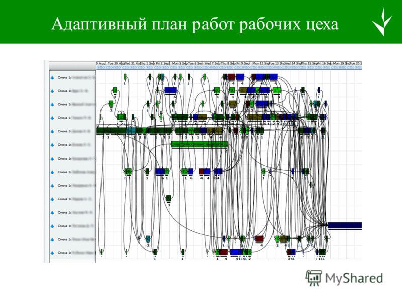 Примеры экранов управления цехом