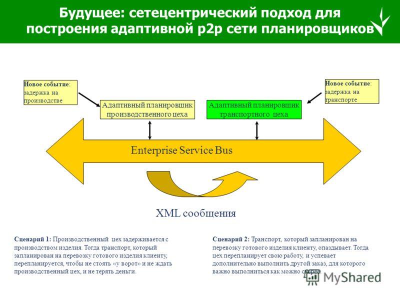 Новые функциональные возможности Достигаемые преимуществаПримеры применения 1.Конструкция агента, поддер- живающая полный цикл управления: восприятие среды, планирования, исполнения Возможность индивидуального управления агентами для балансировки инт
