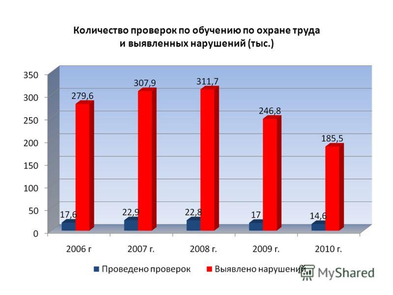 Количество проверок по обучению по охране труда и выявленных нарушений (тыс.)