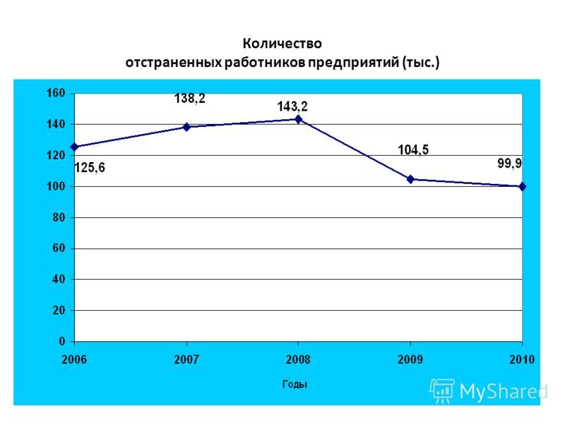 Количество отстраненных работников предприятий (тыс.)