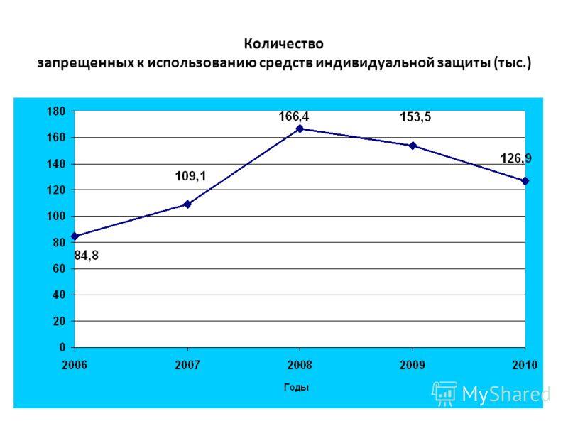 Количество запрещенных к использованию средств индивидуальной защиты (тыс.)