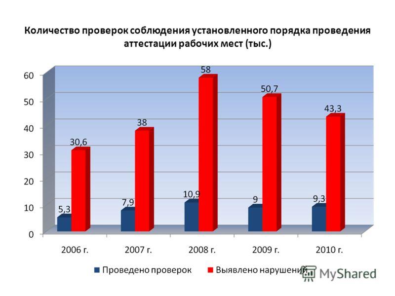 Количество проверок соблюдения установленного порядка проведения аттестации рабочих мест (тыс.)