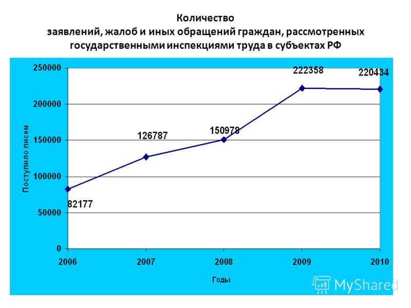Количество заявлений, жалоб и иных обращений граждан, рассмотренных государственными инспекциями труда в субъектах РФ