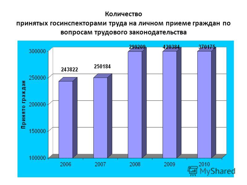 Количество принятых госинспекторами труда на личном приеме граждан по вопросам трудового законодательства