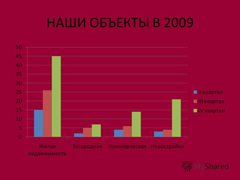 НАШИ ОБЪЕКТЫ В 2009