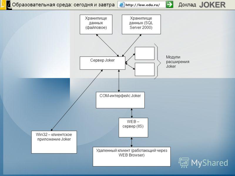 Образовательная среда: сегодня и завтра http://law.edu.ru/JOKER Доклад Сервер Joker Хранилище данных (SQL Server 2000) Хранилище данных (файловое) Win32 – клиентское приложение Joker WEB – сервер (IIS) COM-интерфейс Joker Удаленный клиент (работающий